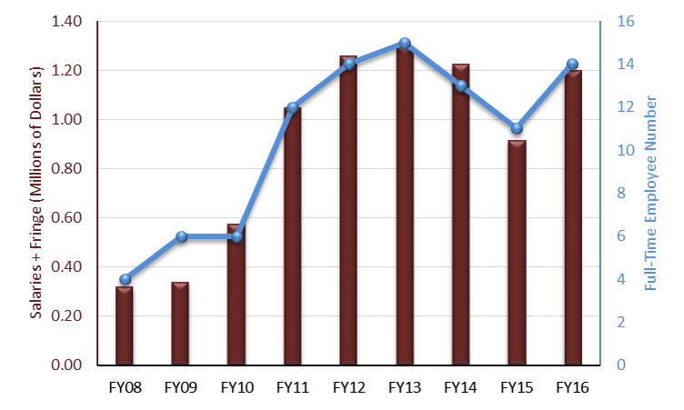 IGBB Salaries + Fringe & Employee Number, FY08-FY16